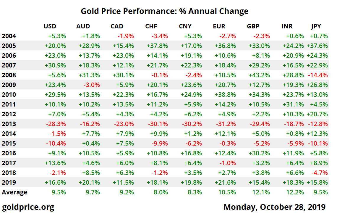 10 year gold price performance