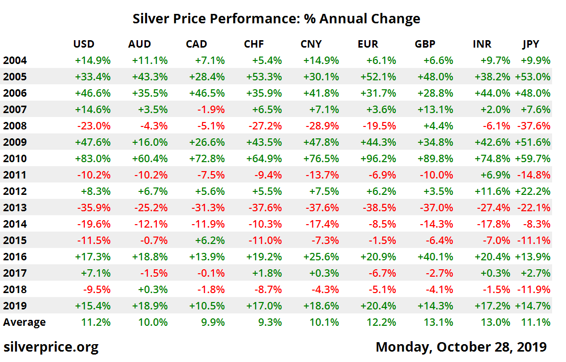 10 year silver price performance